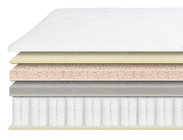Allswell Supreme Mattress Layers