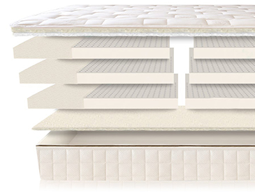 Naturepedic EOS Trilux Mattress Layers